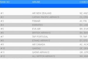 全球最安全的航空公司排名