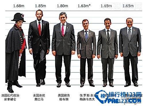 2014全球男性平均身高国家排名