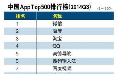 2014年app软件下载排行