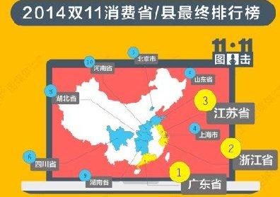 2014天猫双十一消费排行榜