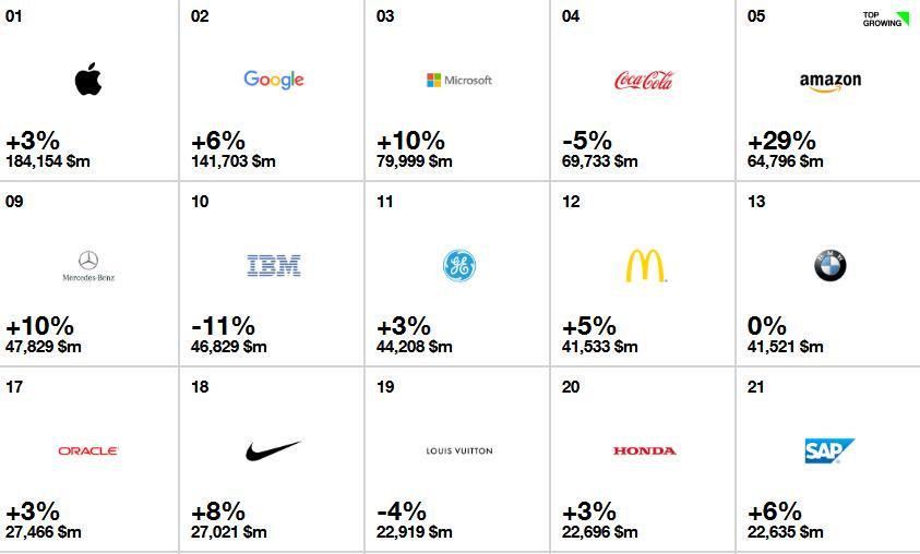 interbrand 2017全球最具价值品牌钱柜娱乐777官方网站首页top100