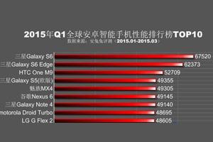 性能最好的安卓手機排行榜2015