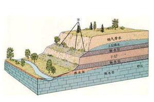 2014地下水科學與工程專業排名