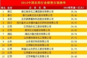 2014年中国农药销售排行榜