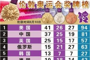 伦敦奥运会金牌榜 2012英国伦敦奥运金牌榜单