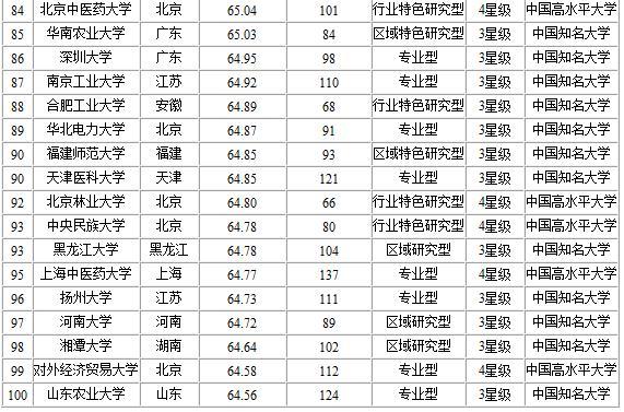 2014中国大学教师水平排行榜