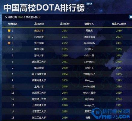 中国高校dota钱柜娱乐777官方网站首页2014