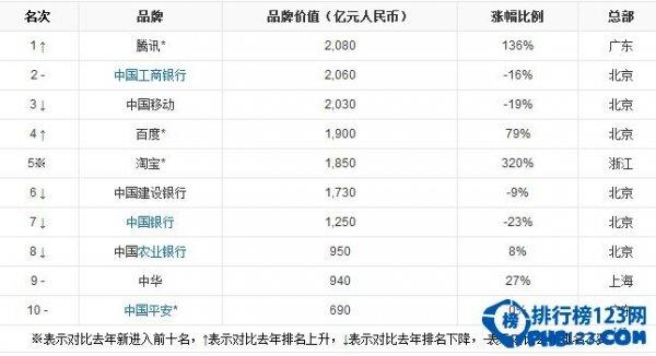 2014胡润品牌榜名单
