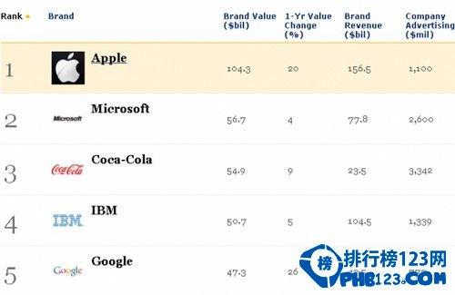 2013福布斯品牌排行榜