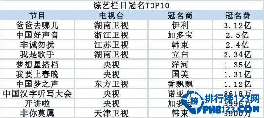 国内顶级综艺节目冠名费排行