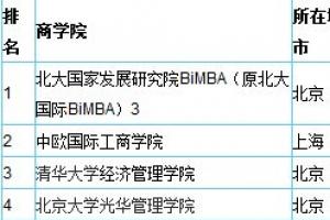 2014中國最佳mba排行榜一覽表