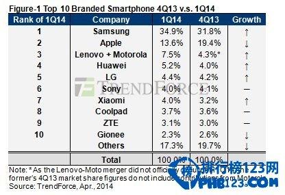 2014全球智能手机份额钱柜娱乐777官方网站首页