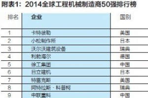 2014全球50強工程機械制造商排行榜
