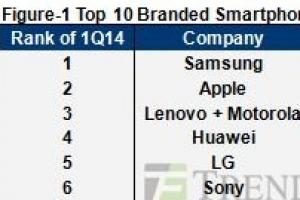 2014全球智能手機份額排行榜