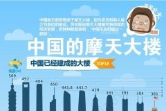 2014中国最高的楼排名