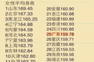 中国女性平均身高排名