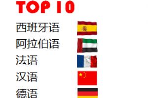 未來在线中文字幕亚洲日韩上亚洲久久无码中文字幕最通用語言 中文位列第四