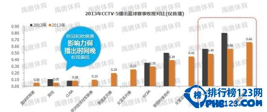 cctv5收视率排行榜