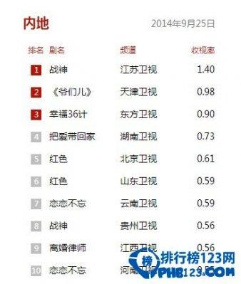 2014国内电视剧收视率排行榜