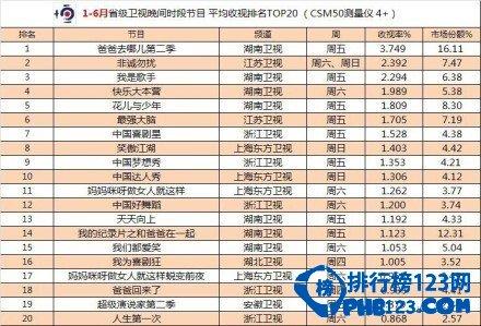2014娛樂節目收視率排行榜