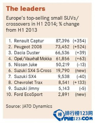 2014歐洲suv銷量排行榜