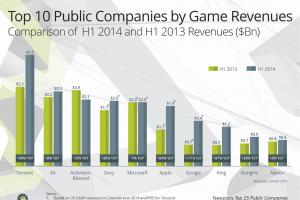 2014上半年游戲公司收入排名