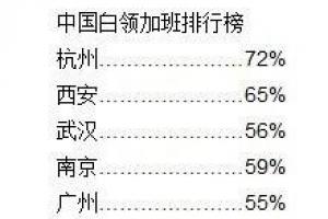 2014中国白领加班城市排行榜