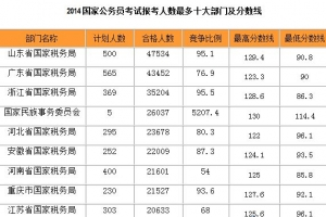 國家公務員考試報考人數最多的部門