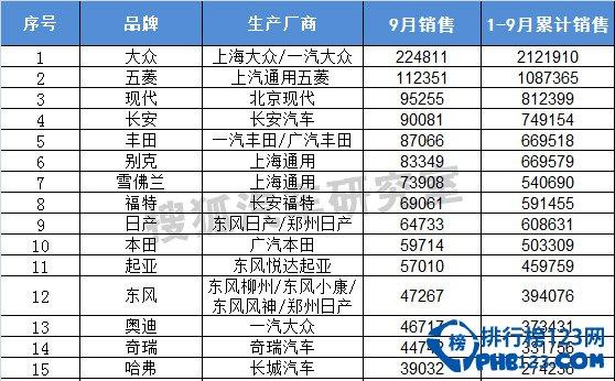 2014年9月suv、mvp汽車銷量排行榜