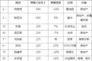 胡润中国女富豪榜2014排行榜前十名单