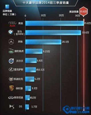 2014中国豪车销量排行榜