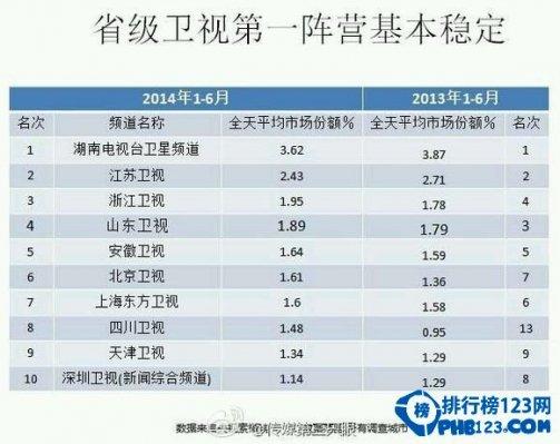 湖南卫视收视率排行2014
