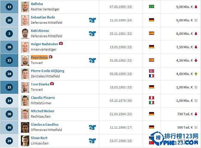2014拜仁慕尼黑球员身价排名