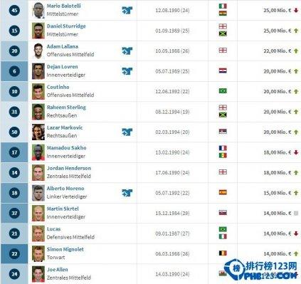 2014利物浦球员身价排行榜