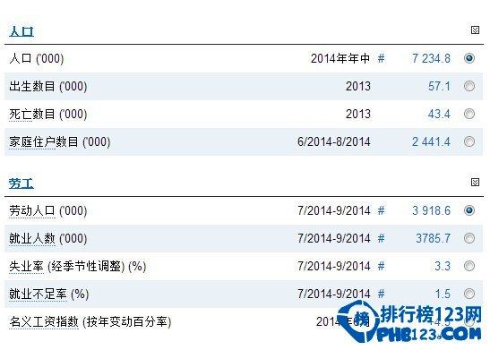 香港人口數量2015