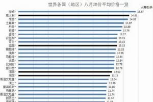 全球油价排行榜:中国油价世界排名第83