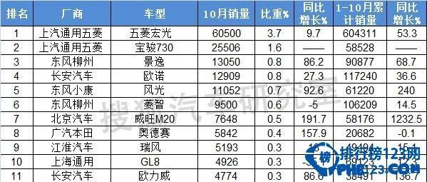 2014年10月mpv销量排行榜