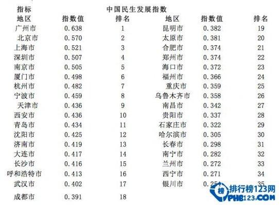 2014中國民生發展指數:廣州位列第一