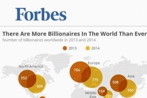 福布斯2014年全球亿万富豪榜排名