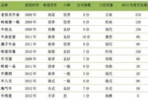 广东牛杂店加盟品牌排行榜