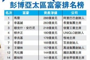 彭博亿万富豪排行榜2014