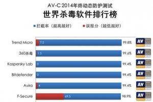 手机杀毒软件排行榜_中国互联网排行榜,各类互联网价值排名-排行榜123网