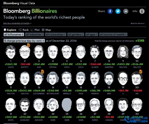 世界富豪最新榜单 李嘉诚重回亚洲首富