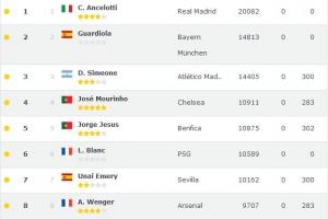 世界足球俱乐部教练排行榜2015