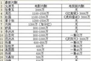 女明星片酬钱柜娱乐777官方网站首页2015