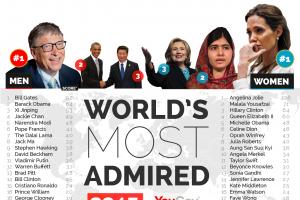 2015全球最受赞赏人物排名