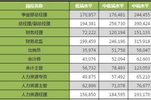 2014年咨詢行業各職位收入排名