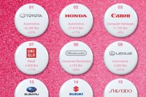 日本企业品牌价值排名2015