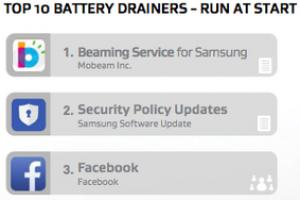 智能手機軟件耗電排行榜
