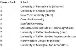 美國金融專業大學排名2016